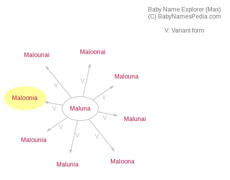 Baby Name Explorer for Maloonia