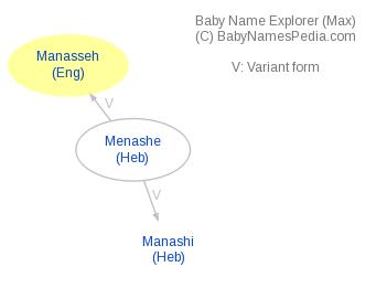 Baby Name Explorer for Manasseh