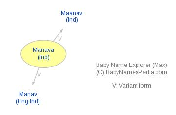 Baby Name Explorer for Manava