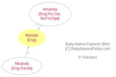 Baby Name Explorer for Mandie