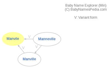Baby Name Explorer for Manvile