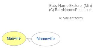 Baby Name Explorer for Manville