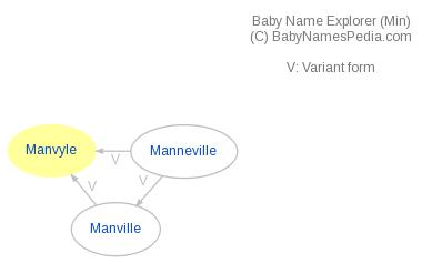 Baby Name Explorer for Manvyle