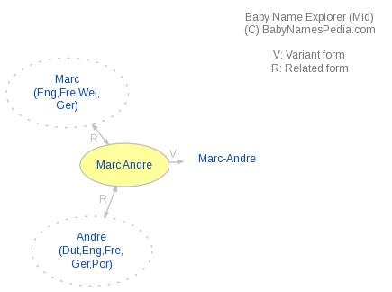 Baby Name Explorer for Marc Andre