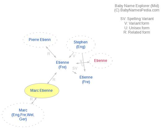 Baby Name Explorer for Marc Etienne