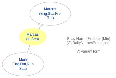 Baby Name Explorer for Marcas