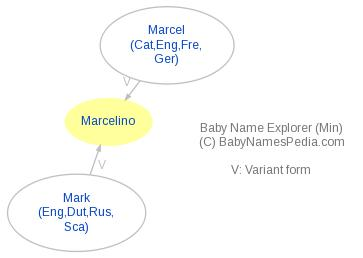 Baby Name Explorer for Marcelino