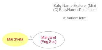 Baby Name Explorer for Marchieta
