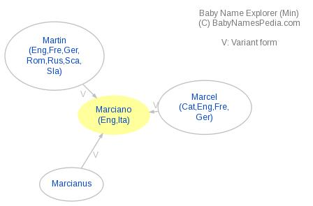 Baby Name Explorer for Marciano