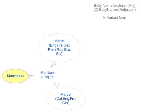 Baby Name Explorer for Marcianus