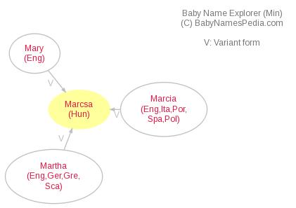 Baby Name Explorer for Marcsa