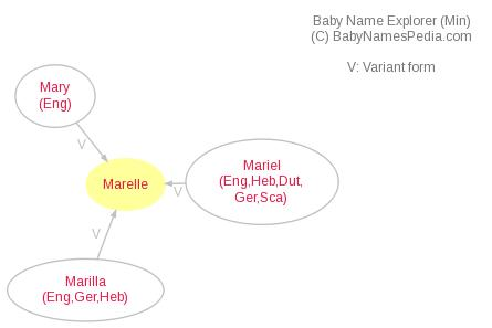 Baby Name Explorer for Marelle
