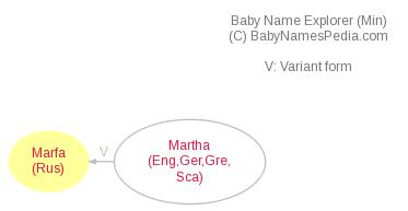 Baby Name Explorer for Marfa