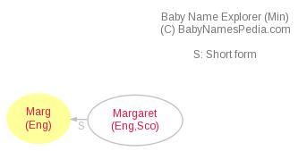 Baby Name Explorer for Marg