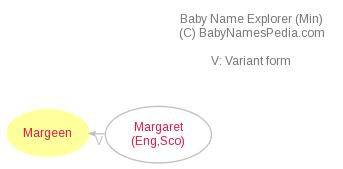 Baby Name Explorer for Margeen