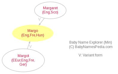 Baby Name Explorer for Margo