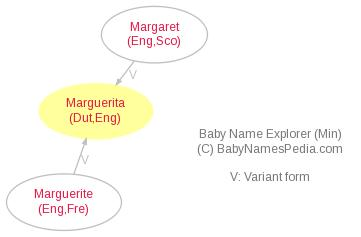 Baby Name Explorer for Marguerita