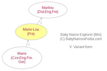 Baby Name Explorer for Marie-Lou