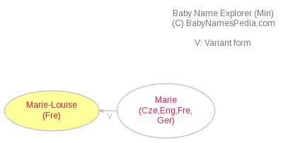 Baby Name Explorer for Marie-Louise