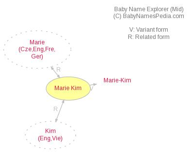 Baby Name Explorer for Marie Kim