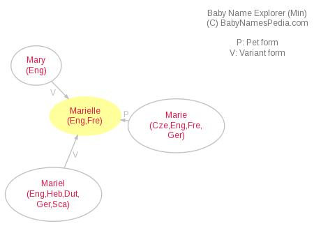 Baby Name Explorer for Marielle