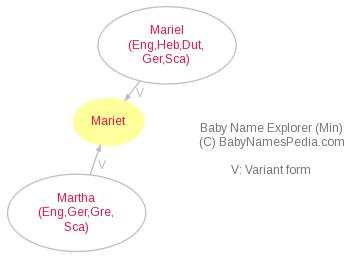 Baby Name Explorer for Mariet