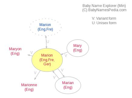 Baby Name Explorer for Marion
