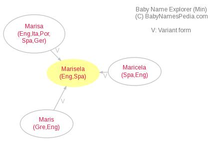 Baby Name Explorer for Marisela
