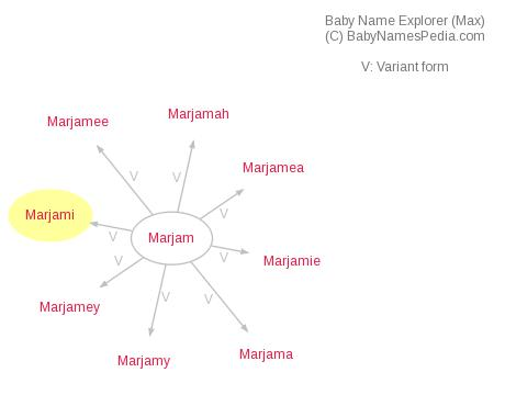 Baby Name Explorer for Marjami