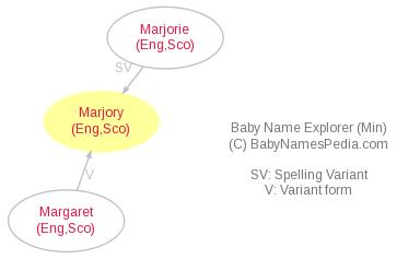 Baby Name Explorer for Marjory