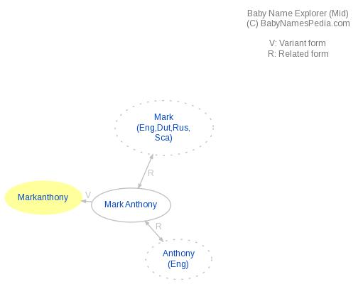 Baby Name Explorer for Markanthony