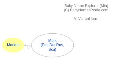 Baby Name Explorer for Markee