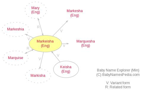 Baby Name Explorer for Markeisha