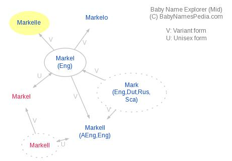 Baby Name Explorer for Markelle