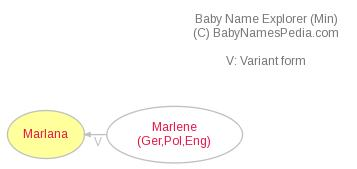 Baby Name Explorer for Marlana