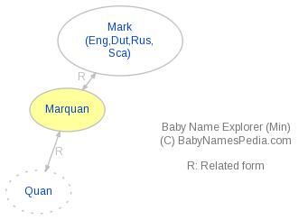 Baby Name Explorer for Marquan