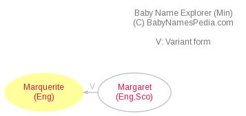 Baby Name Explorer for Marquerite