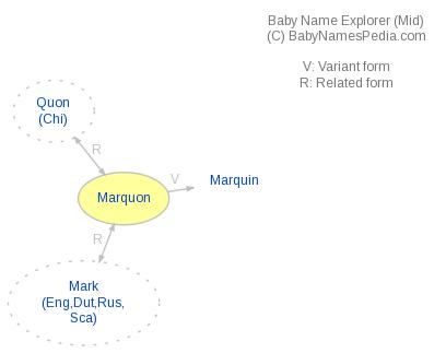 Baby Name Explorer for Marquon