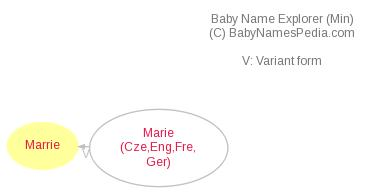 Baby Name Explorer for Marrie