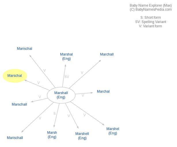 Marschal - Meaning of Marschal, What does Marschal mean?