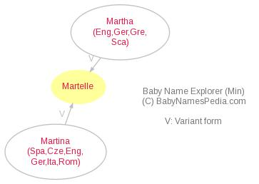 Baby Name Explorer for Martelle