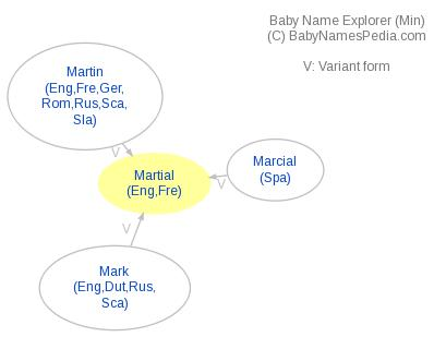 Baby Name Explorer for Martial