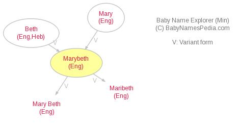 Baby Name Explorer for Marybeth
