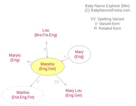 Baby Name Explorer for Marylou