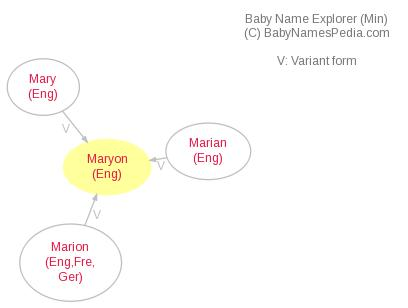 Baby Name Explorer for Maryon