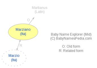 Baby Name Explorer for Marziano