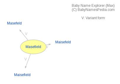 Baby Name Explorer for Masefield