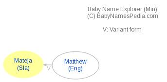 Baby Name Explorer for Mateja