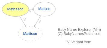 Baby Name Explorer for Matheson