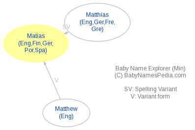 Baby Name Explorer for Matias